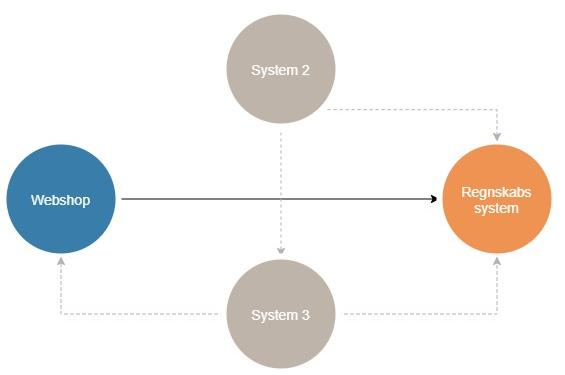 punkt-til-punkt integration, fx. REST services